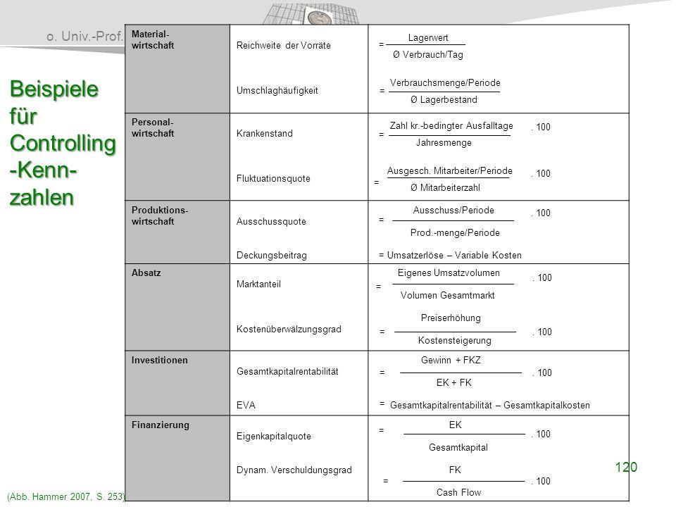 Beispiele für Controlling -Kenn- zahlen 120 Material- wirtschaft