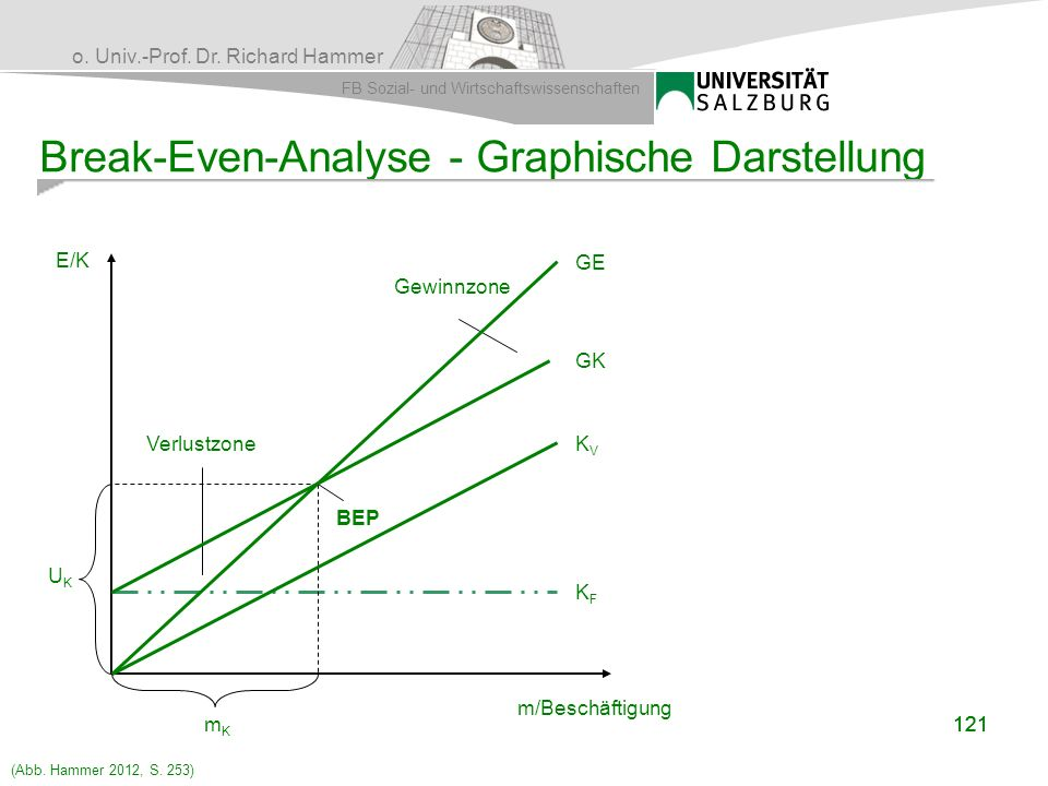 Break-Even-Analyse - Graphische Darstellung