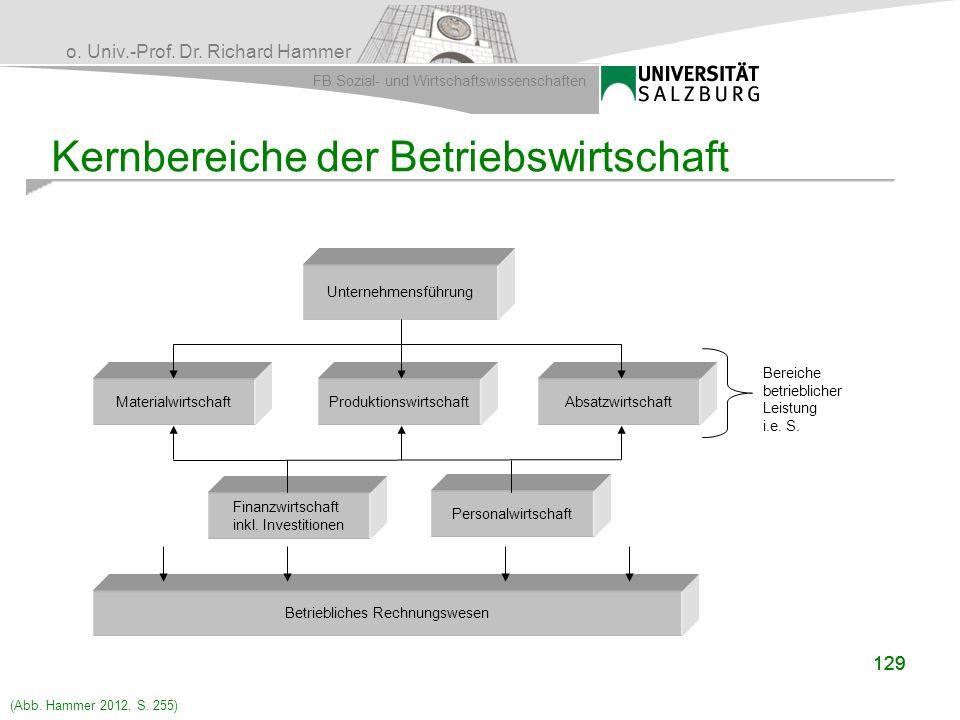 Kernbereiche der Betriebswirtschaft
