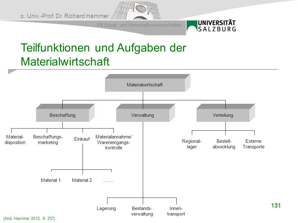 Teilfunktionen und Aufgaben der Materialwirtschaft