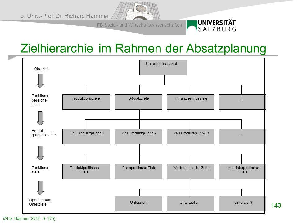 Zielhierarchie im Rahmen der Absatzplanung