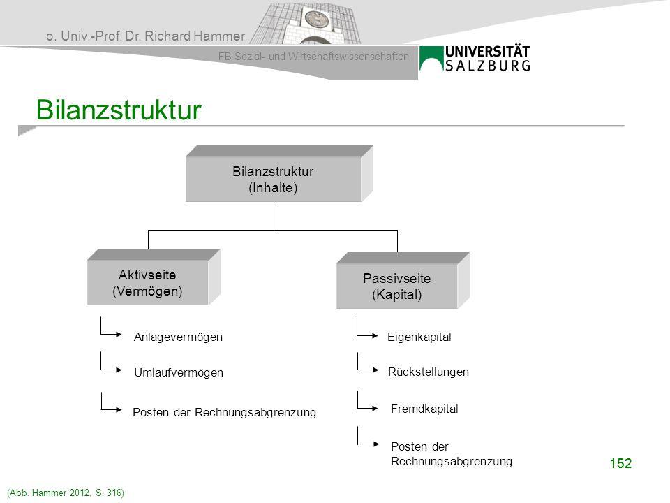 Bilanzstruktur Bilanzstruktur (Inhalte) Aktivseite (Vermögen)
