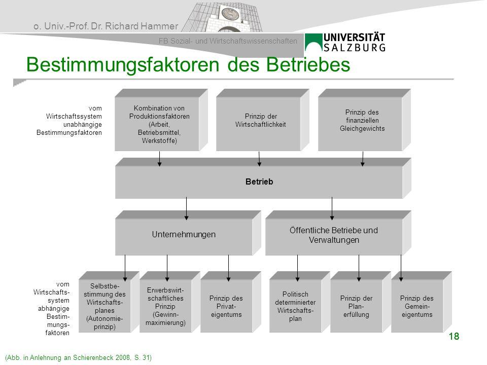 Bestimmungsfaktoren des Betriebes