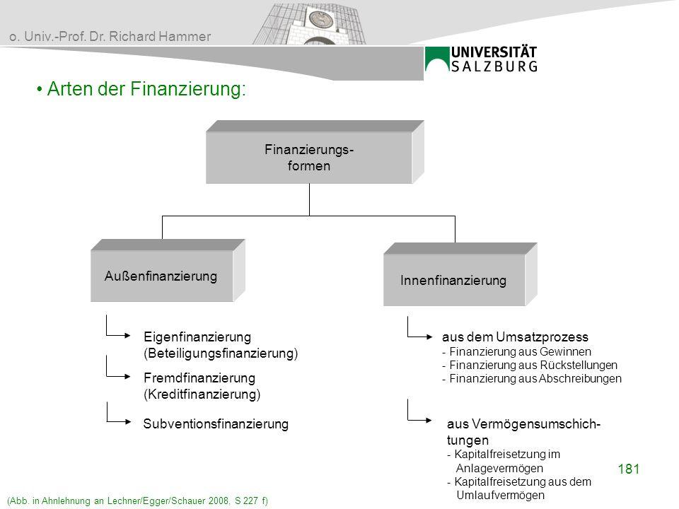 Arten der Finanzierung:
