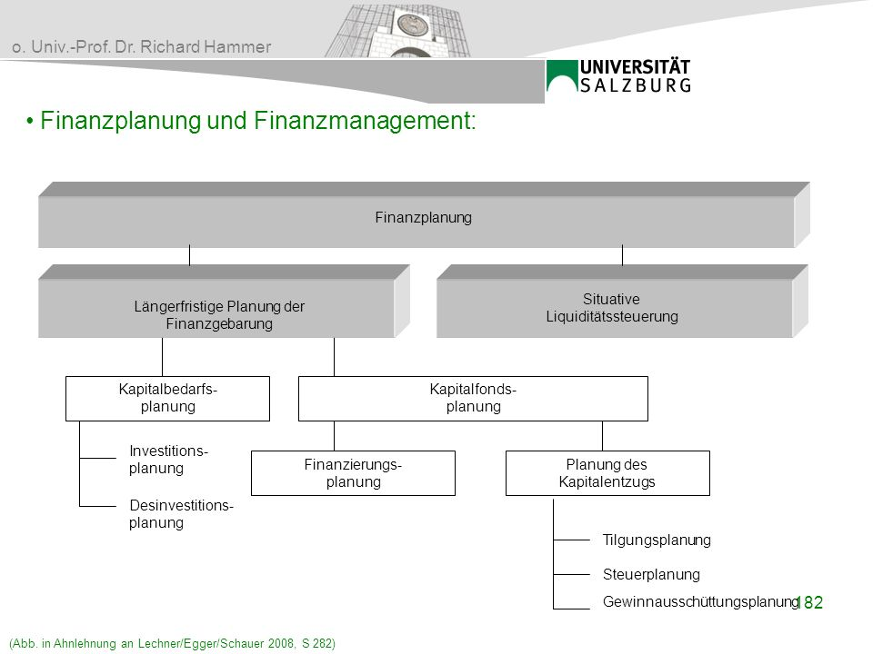 Finanzplanung und Finanzmanagement: