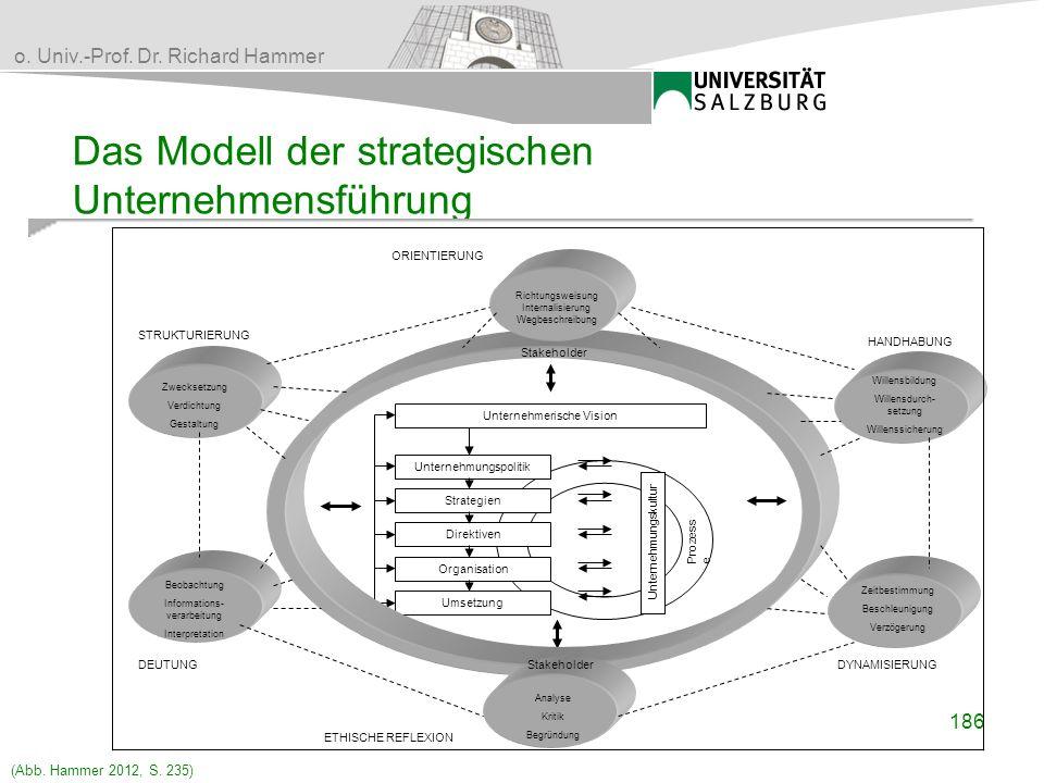 Das Modell der strategischen Unternehmensführung