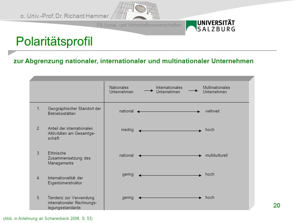 Polaritätsprofil zur Abgrenzung nationaler, internationaler und multinationaler Unternehmen. Nationales.