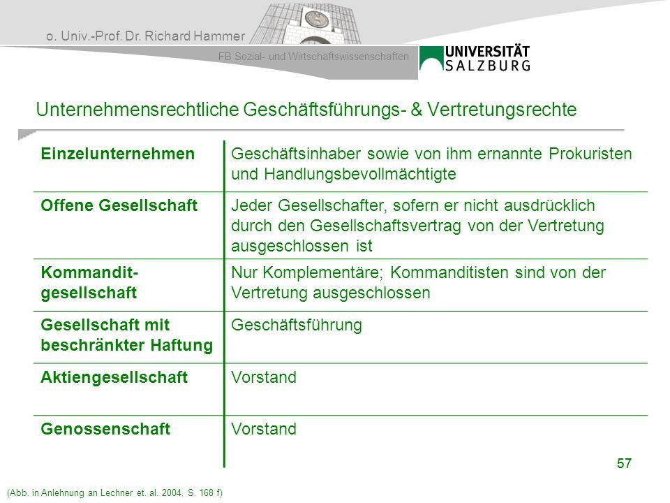 Unternehmensrechtliche Geschäftsführungs- & Vertretungsrechte