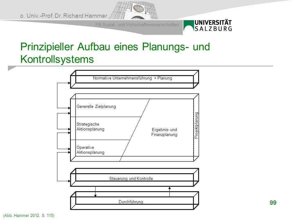 Prinzipieller Aufbau eines Planungs- und Kontrollsystems