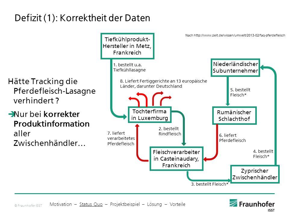 Defizit (1): Korrektheit der Daten