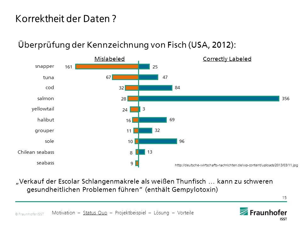 Korrektheit der Daten Überprüfung der Kennzeichnung von Fisch (USA, 2012): Mislabeled. Correctly Labeled.