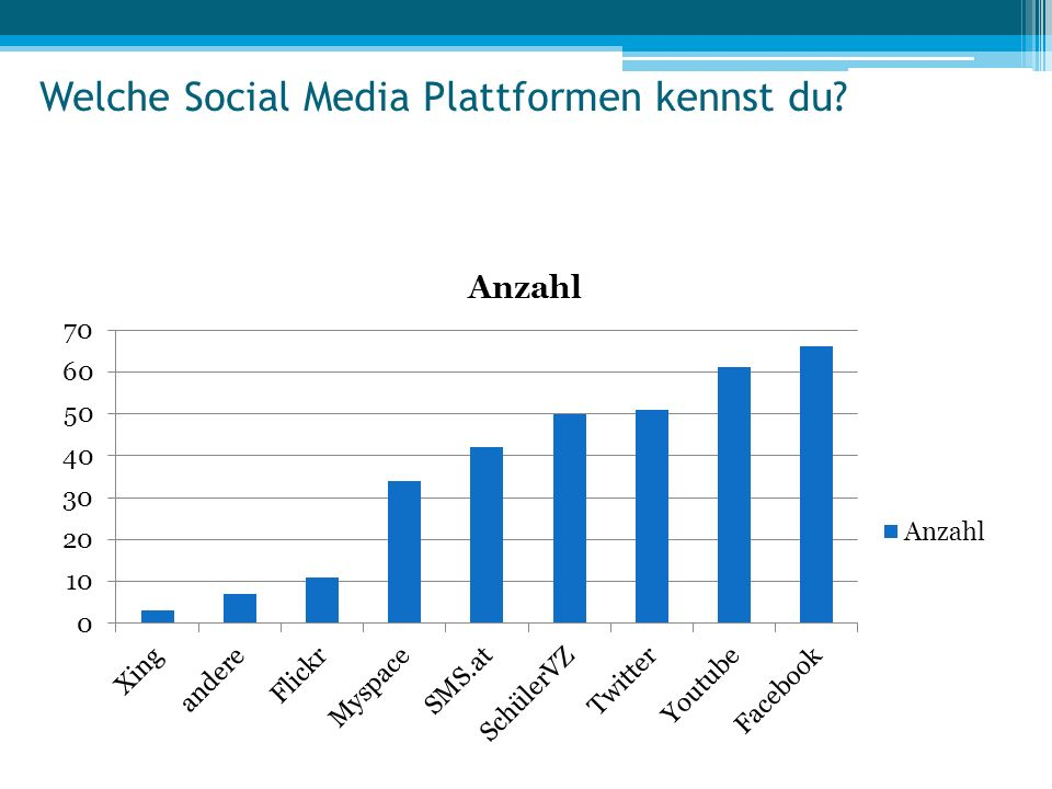Welche Social Media Plattformen kennst du
