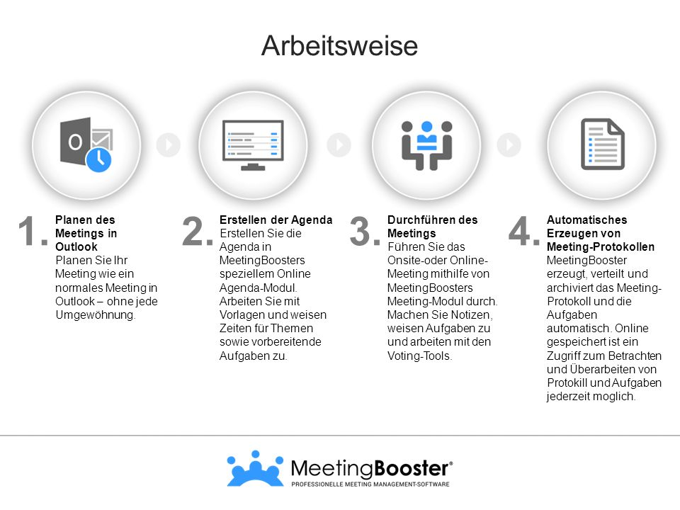 1. 2. 3. 4. Arbeitsweise Planen des Meetings in Outlook