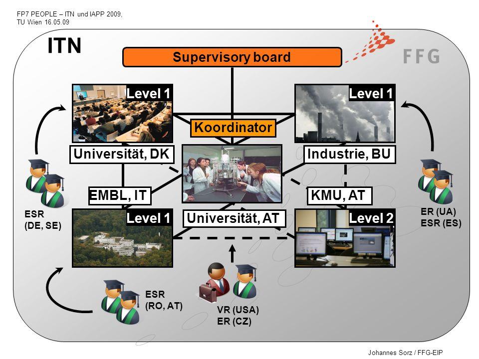 ITN Supervisory board Level 1 Level 1 Koordinator Universität, DK