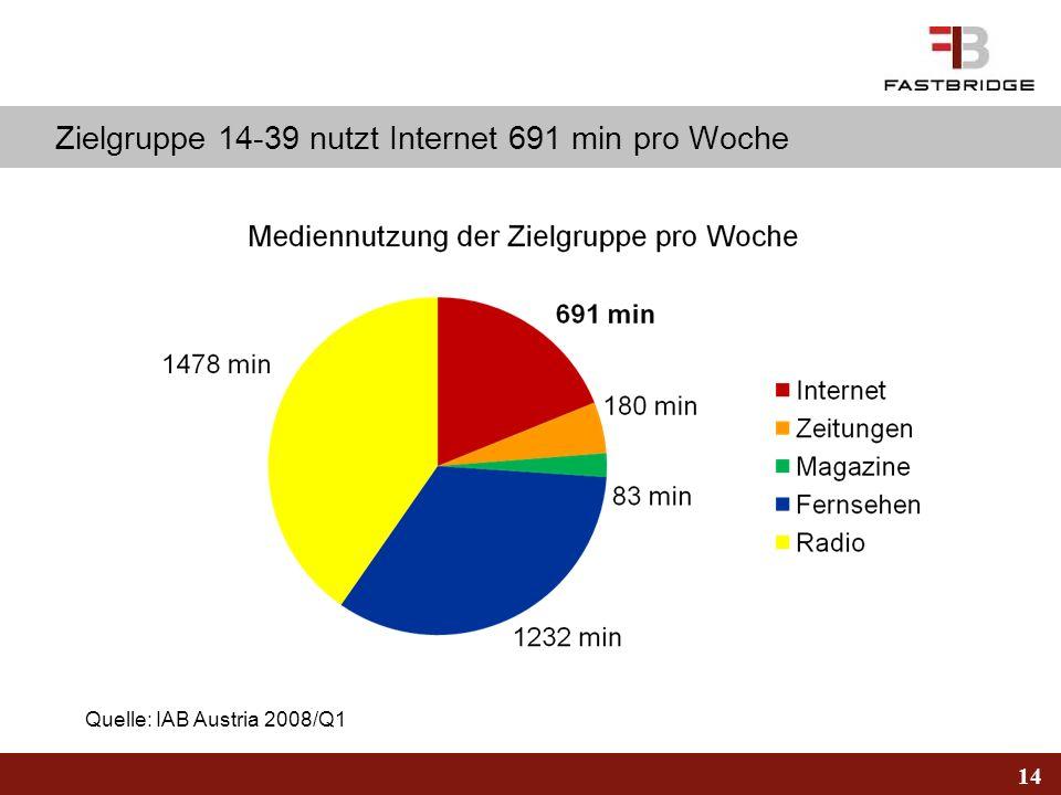 Zielgruppe 14-39 nutzt Internet 691 min pro Woche
