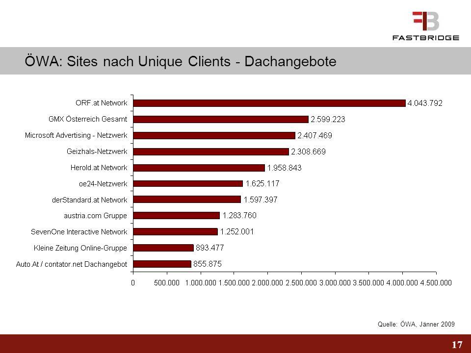 ÖWA: Sites nach Unique Clients - Dachangebote
