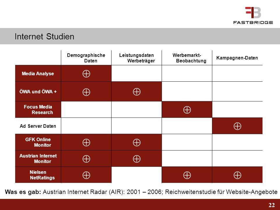 Internet Studien Demographische Daten. Leistungsdaten Werbeträger. Werbemarkt-Beobachtung. Kampagnen-Daten.