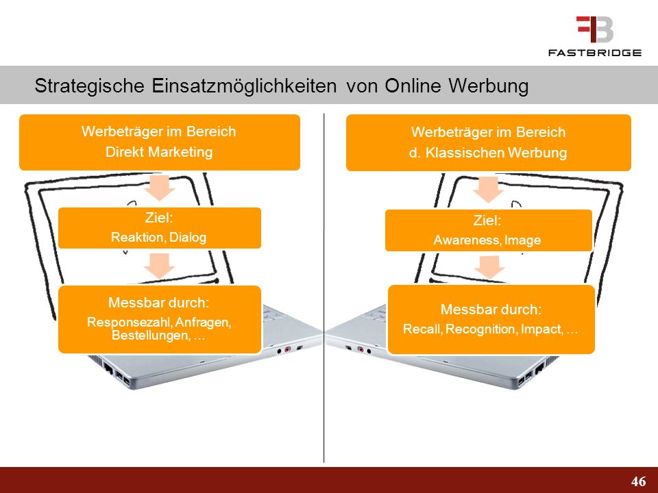 Strategische Einsatzmöglichkeiten von Online Werbung