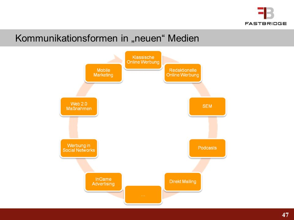 """Kommunikationsformen in """"neuen Medien"""