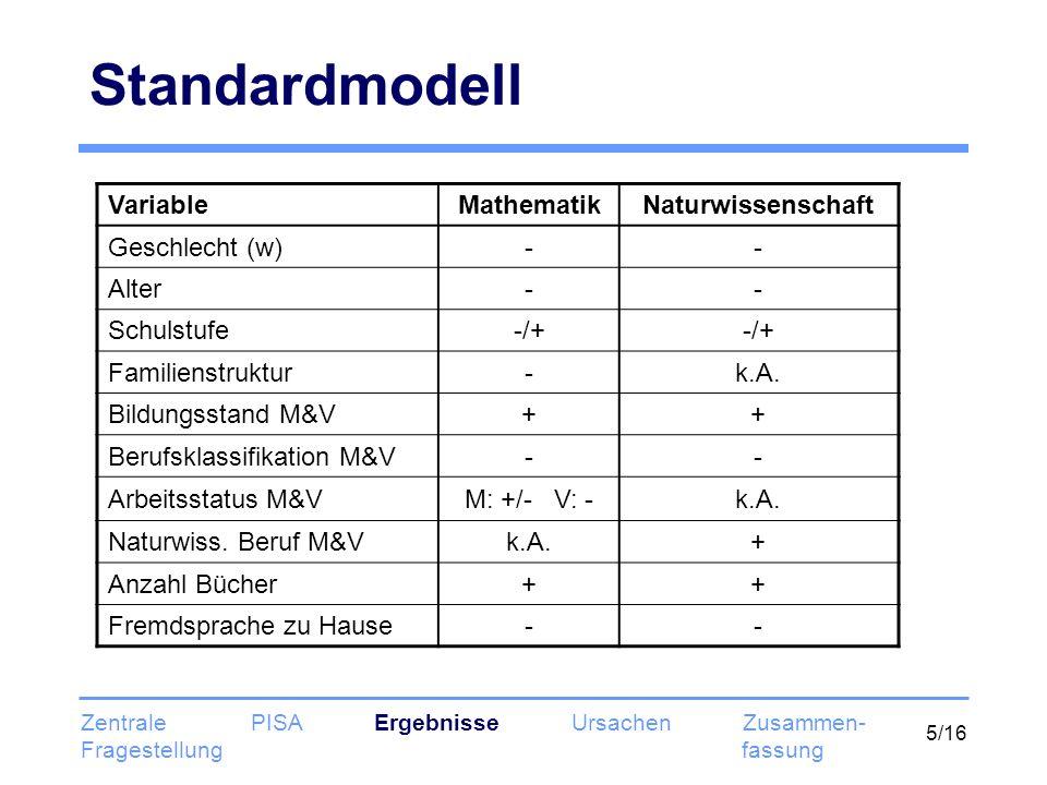 Standardmodell Variable Mathematik Naturwissenschaft Geschlecht (w) -