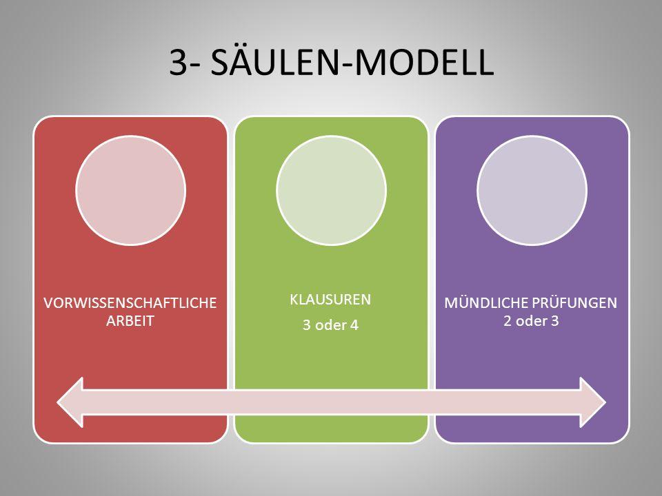 3- SÄULEN-MODELL VORWISSENSCHAFTLICHE ARBEIT 3 oder 4 KLAUSUREN