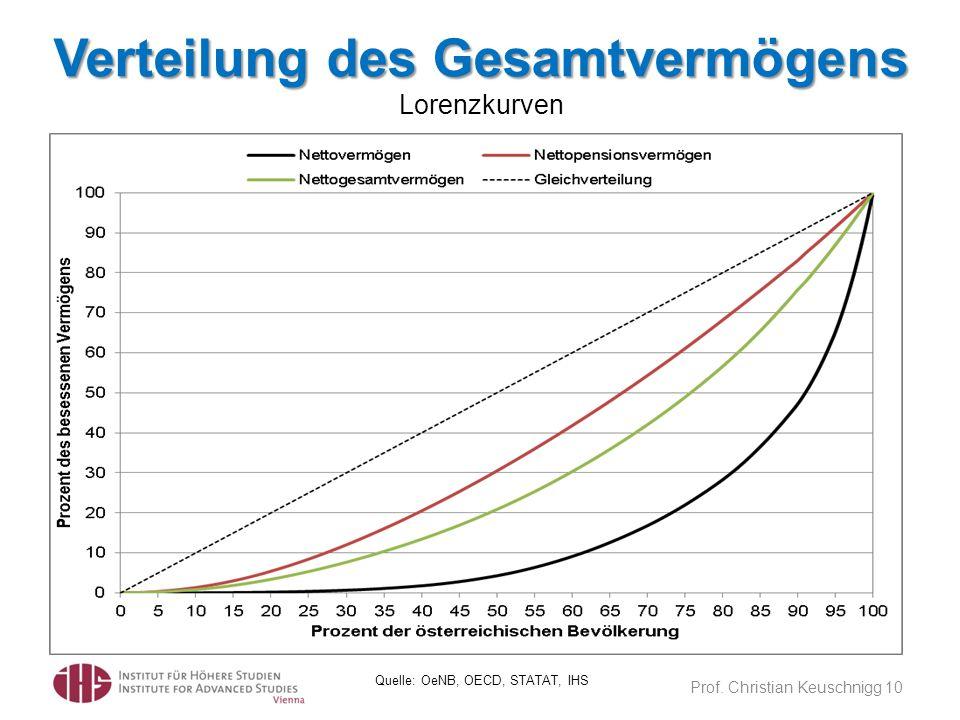 Verteilung des Gesamtvermögens Lorenzkurven