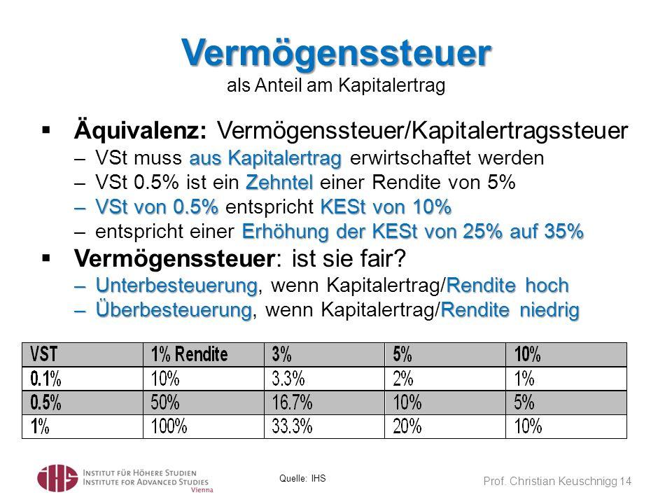 Vermögenssteuer als Anteil am Kapitalertrag