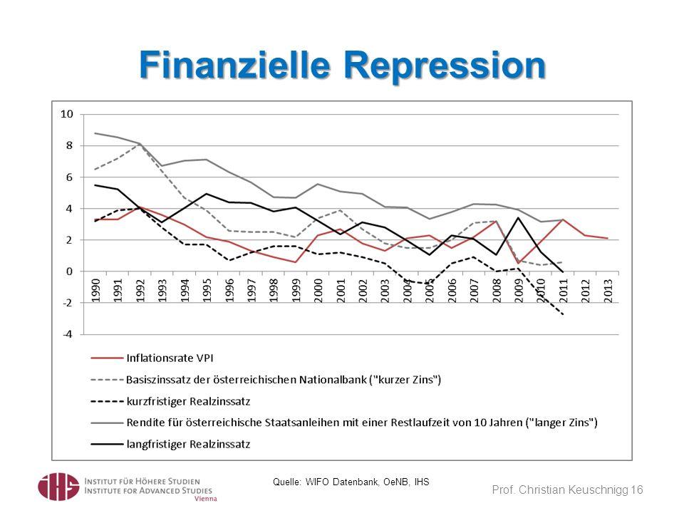 Finanzielle Repression