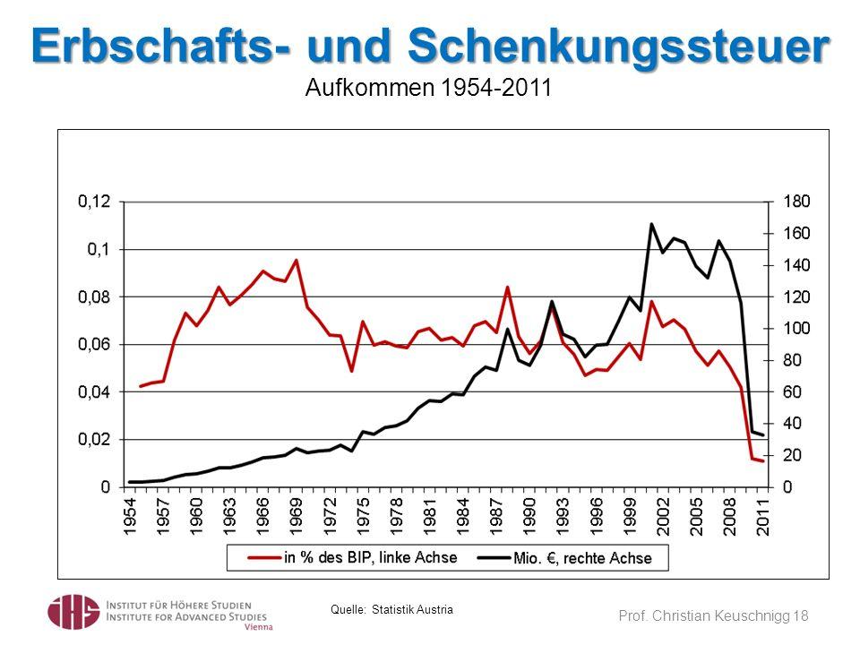 Erbschafts- und Schenkungssteuer Aufkommen 1954-2011