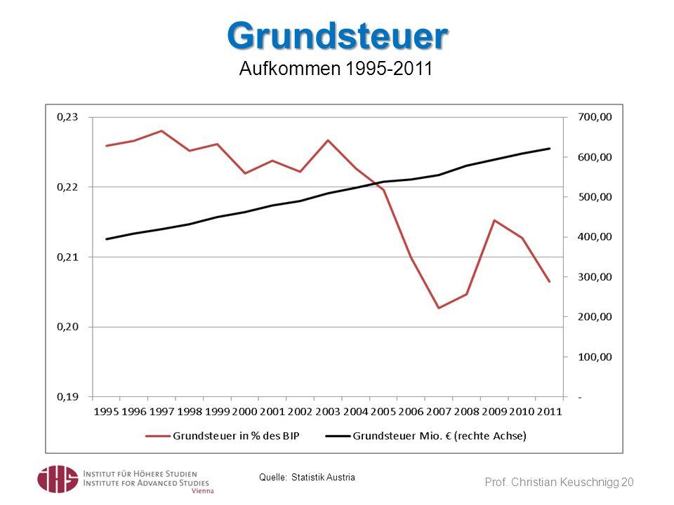 Grundsteuer Aufkommen 1995-2011
