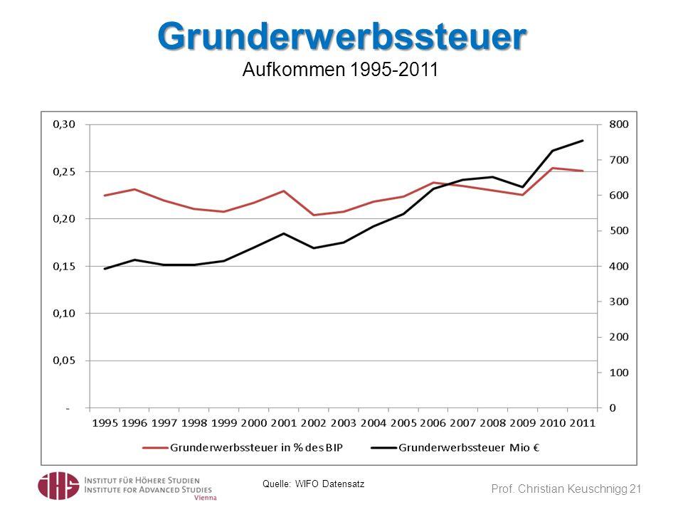 Grunderwerbssteuer Aufkommen 1995-2011