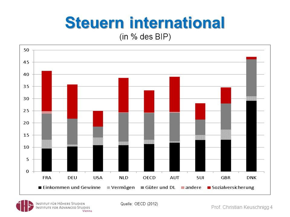 Steuern international (in % des BIP)