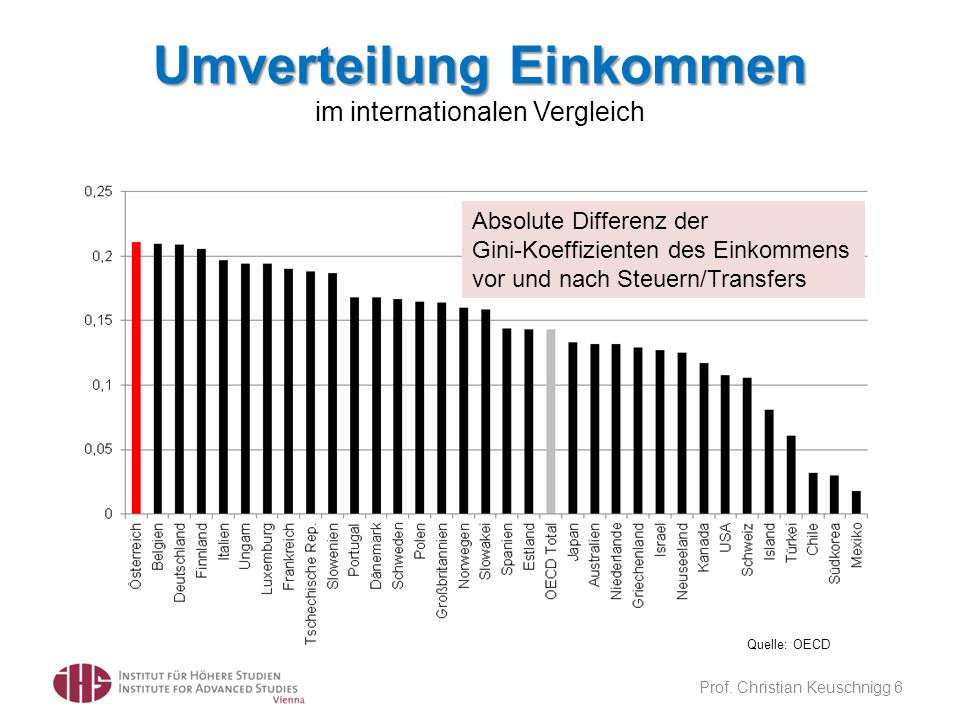 Umverteilung Einkommen im internationalen Vergleich