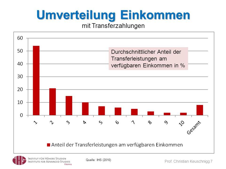 Umverteilung Einkommen mit Transferzahlungen