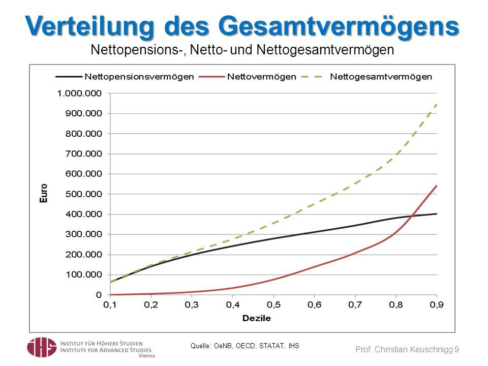 Verteilung des Gesamtvermögens Nettopensions-, Netto- und Nettogesamtvermögen