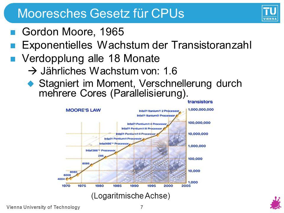 Mooresches Gesetz für GPUs