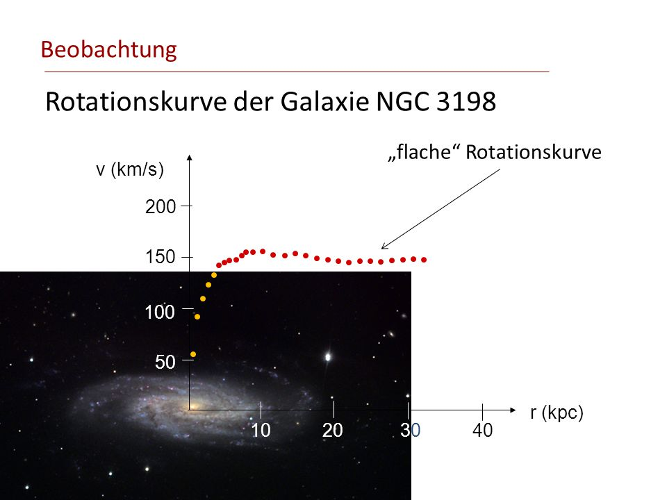 Rotationskurve der Galaxie NGC 3198