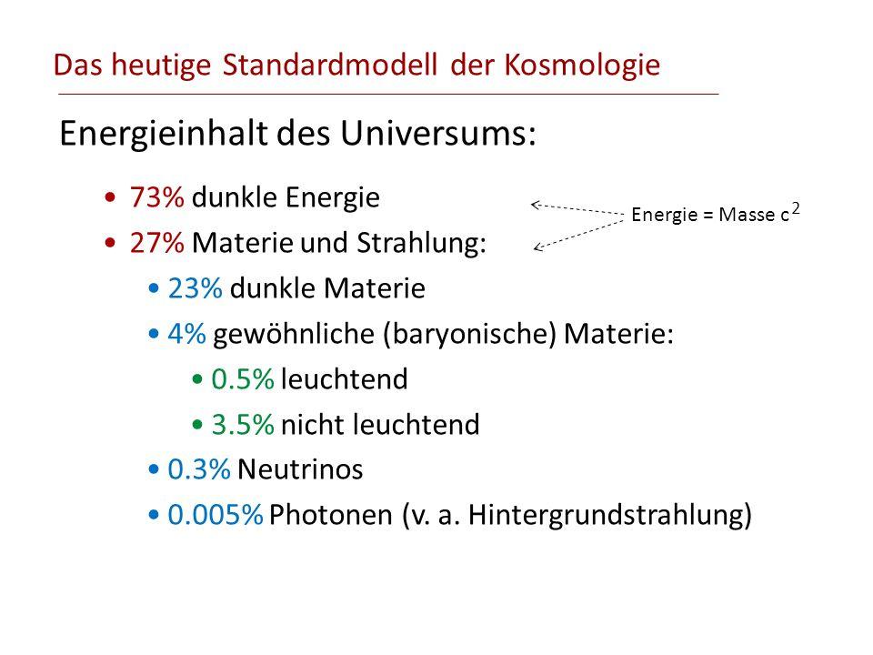 Das heutige Standardmodell der Kosmologie