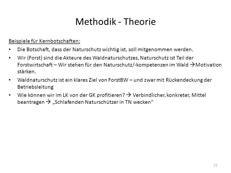 Methodik - Theorie Beispiele für Kernbotschaften: