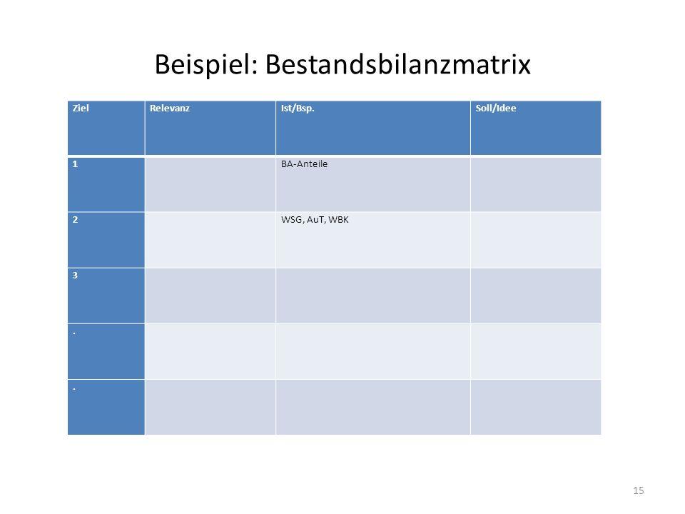 Beispiel: Bestandsbilanzmatrix