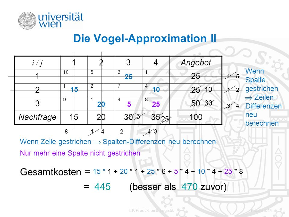 Die Vogel-Approximation II
