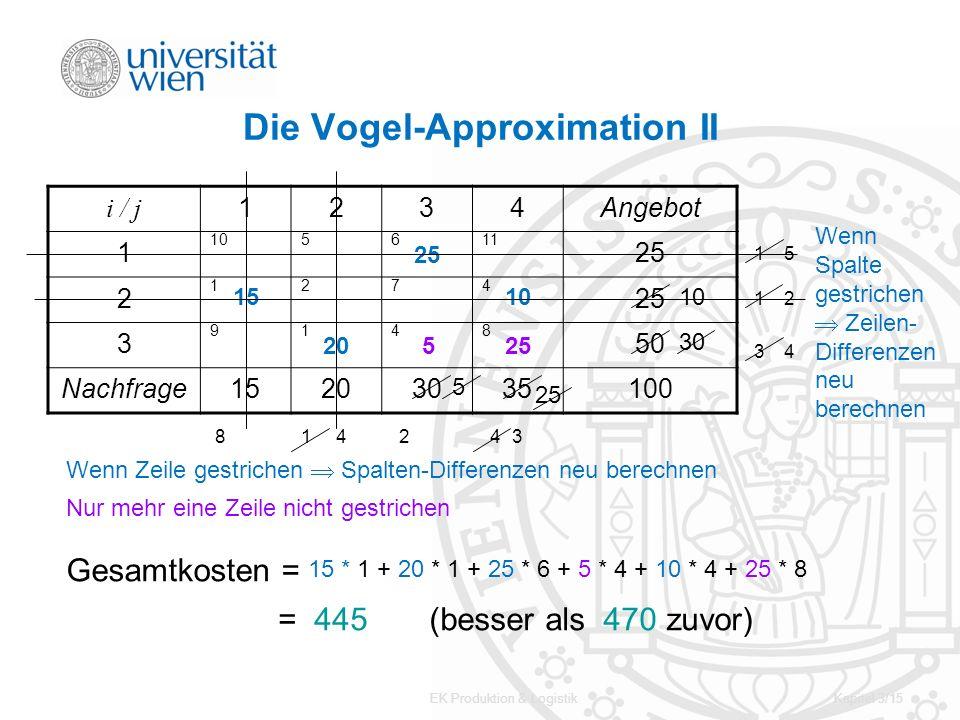 Die Vogel-Approximation II