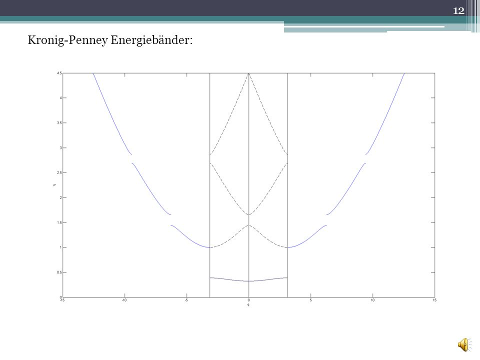 Kronig-Penney Energiebänder: