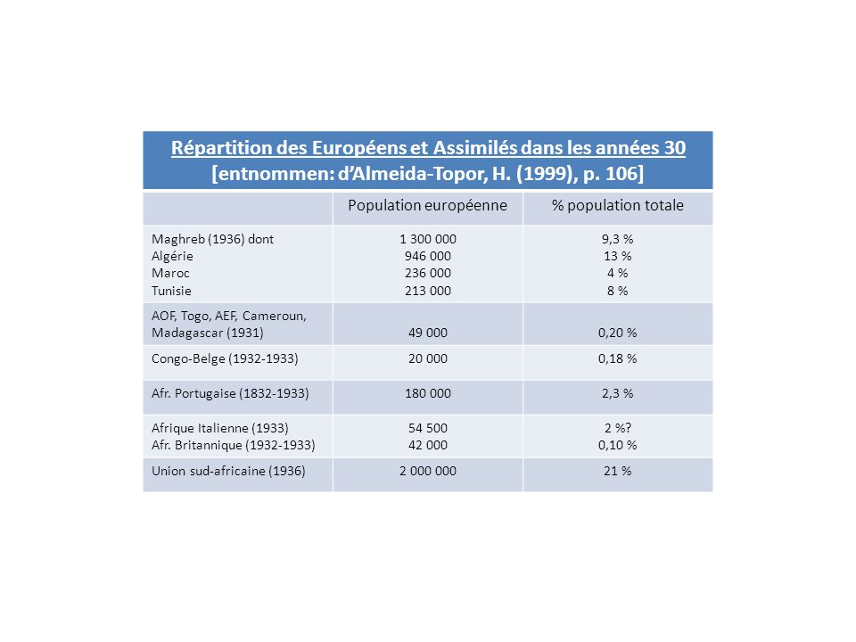 Répartition des Européens et Assimilés dans les années 30
