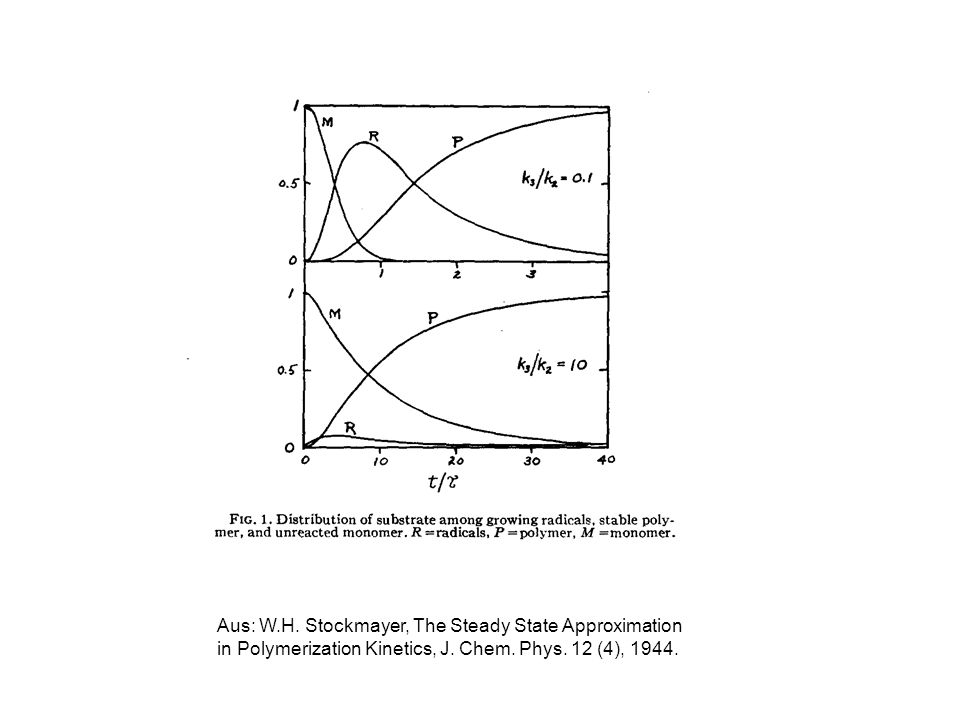 Aus: W.H. Stockmayer, The Steady State Approximation in Polymerization Kinetics, J.