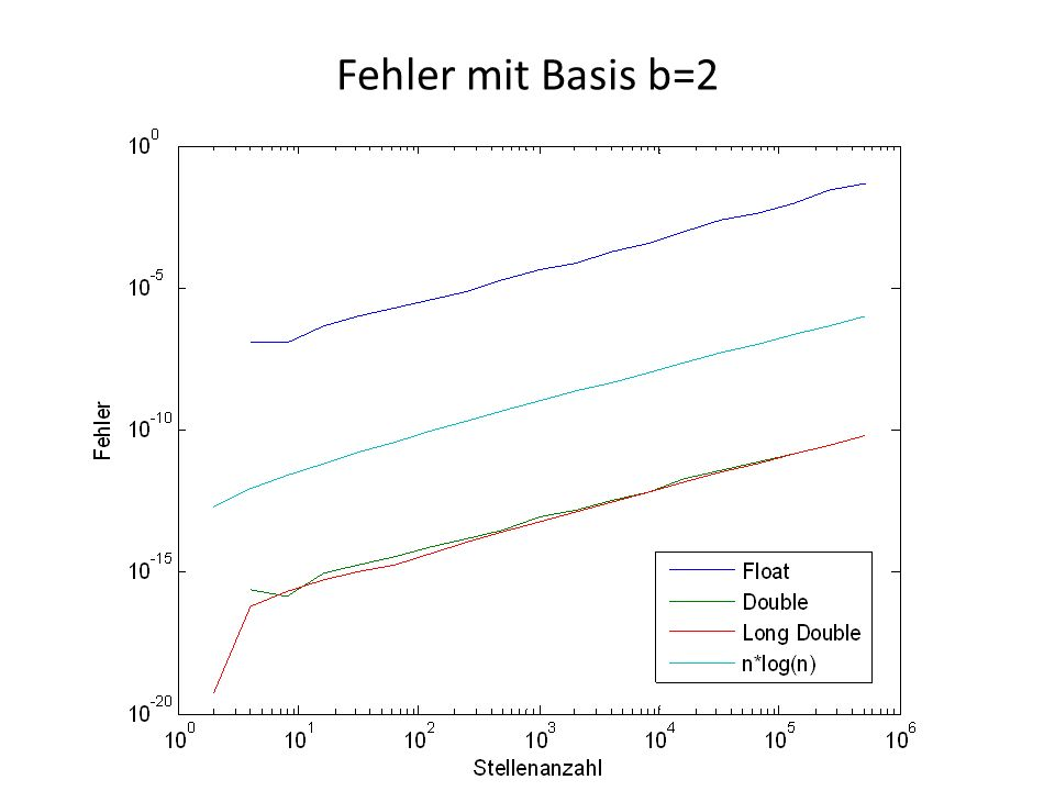 Fehler mit Basis b=2
