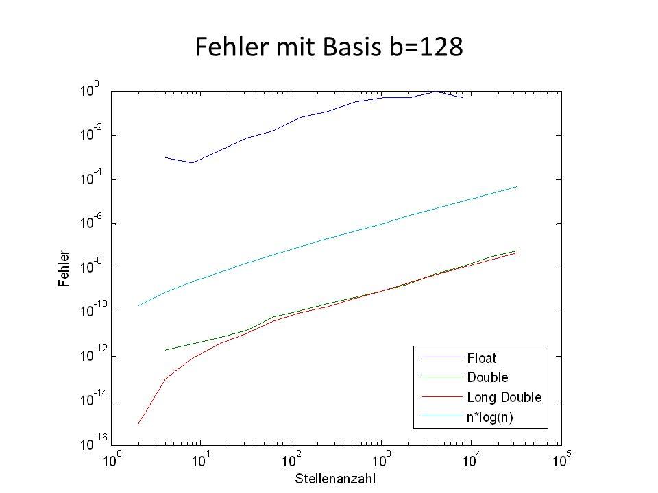 Fehler mit Basis b=128