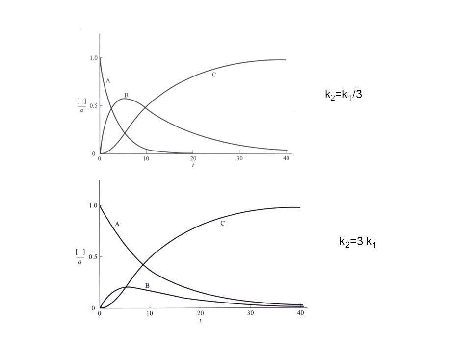 k2=k1/3 k2=3 k1