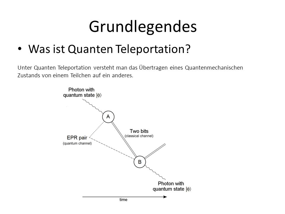 Grundlegendes Was ist Quanten Teleportation