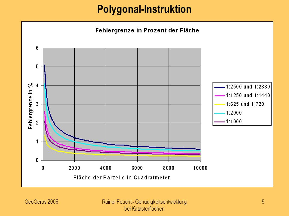 Polygonal-Instruktion